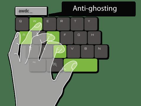 antighost функция